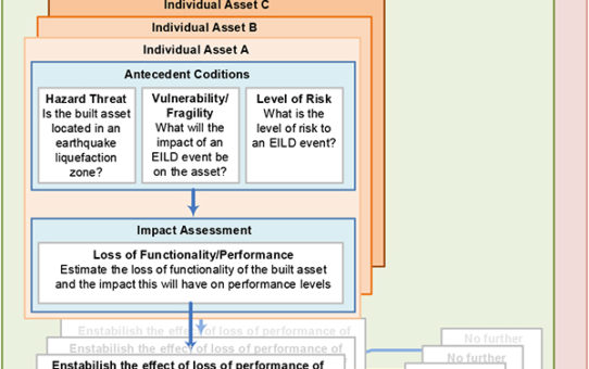 Updates from WP5: Community Resilience and Built Asset Management Planning Framework
