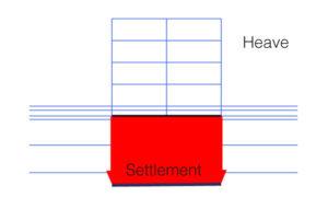 heave vs. settlement